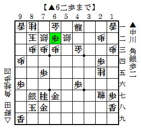 第25期竜王戦6組2回戦 中川-野田 6