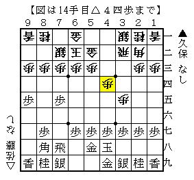 第61期王将戦第2局 久保-佐藤 1