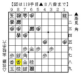 第38期棋王戦予選 高見-佐藤(天) 5