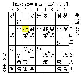第70期順位戦B級2組9回戦 広瀬-南