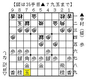 第53期王位戦リーグ紅組 ▲中村(修)△戸辺-3