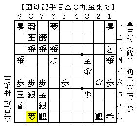 第53期王位戦リーグ紅組 ▲中村(修)△戸辺-6