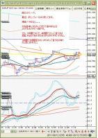 9月12日ユーロ円5分