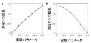 長谷川の実験グラフ