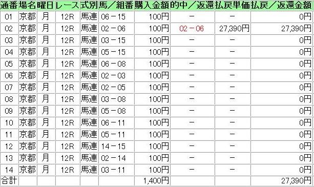 20140113京都12R