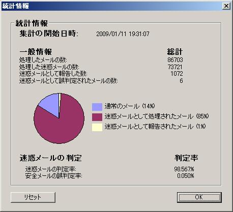 メールの統計情報