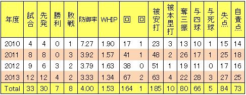 楽天戸村健次年度別投手成績
