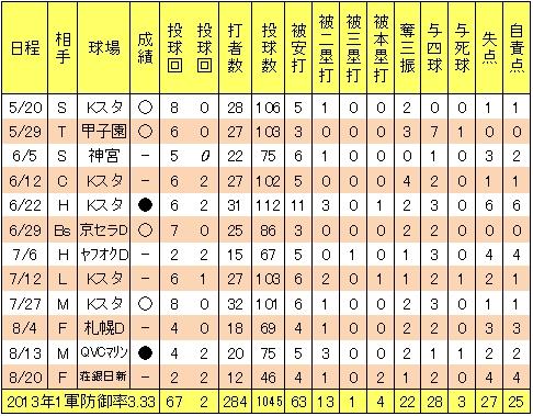 楽天戸村健次2013年試合別投手成績