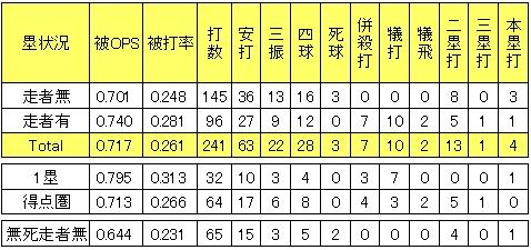 楽天戸村健次2013年塁状況別投手成績