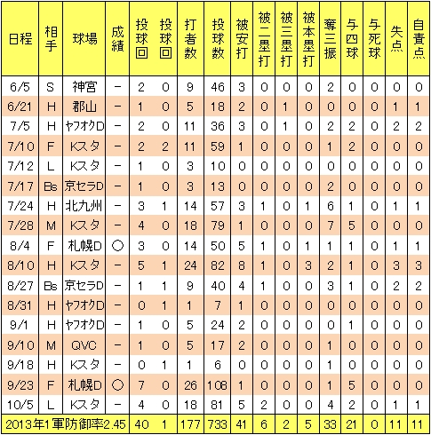 楽天宮川将2013年1軍投手成績
