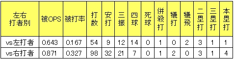 楽天宮川将2013年左右打者別投手成績