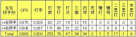 楽天小斉祐輔2013年2軍左右投手打率