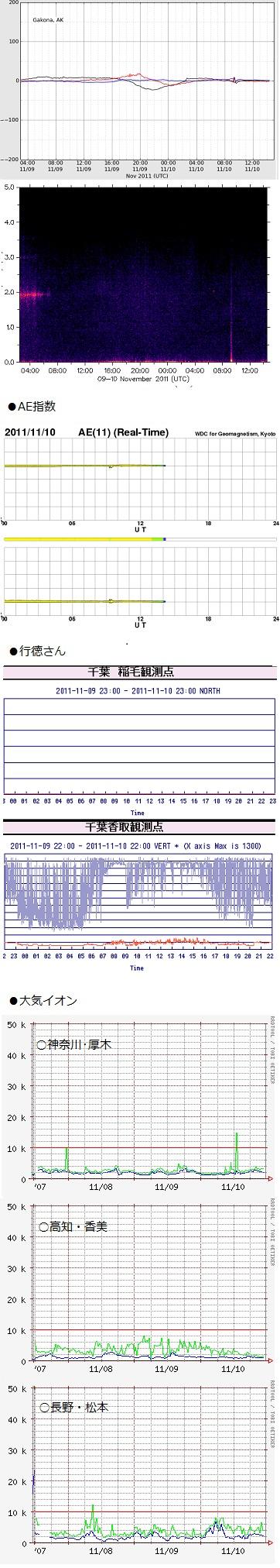 1111-1 データ