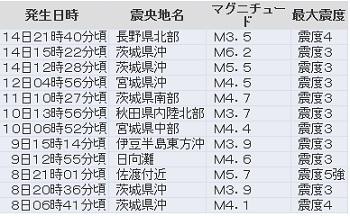 0215-1 jishin