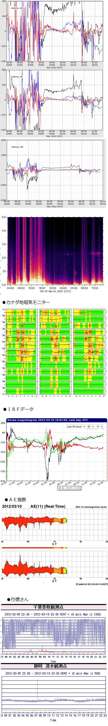 0311-1 haarp