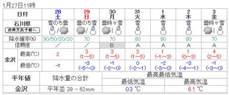 週間天気予報20120127