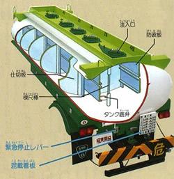 タンクローリー構造図
