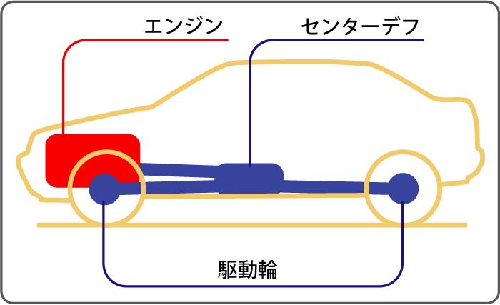 フルタイム4WD構造
