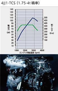 タイタン エンジン4JJ1-TCS