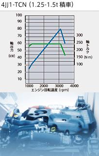 タイタン エンジン4JJ1-TCN