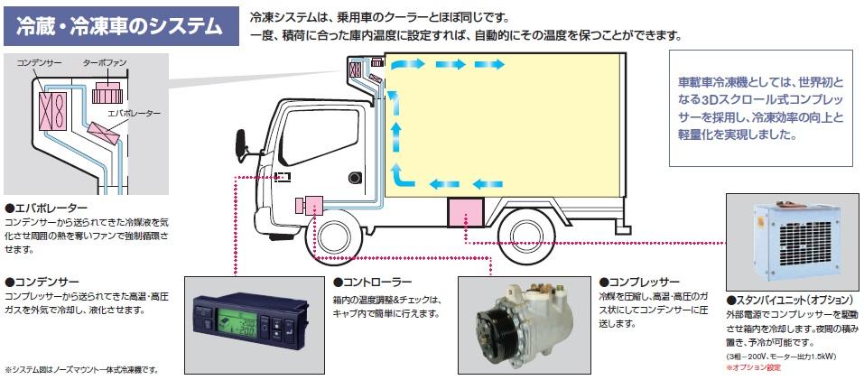冷凍車の構造