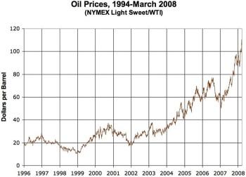 原油価格高騰