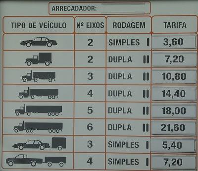 高速料金表示の例