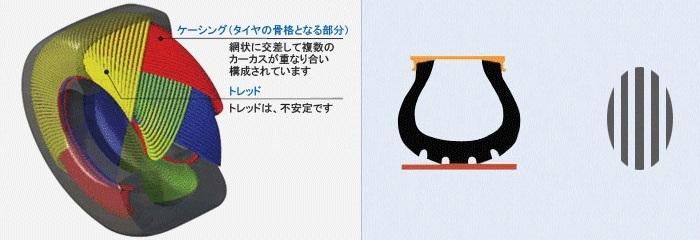 ラジアルタイヤの構造