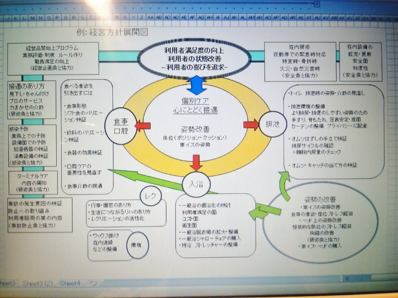 例:経営方針展開図