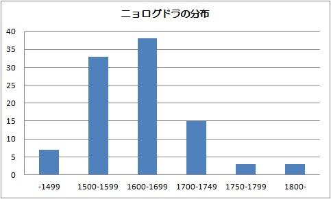 ニョログドラ標本数
