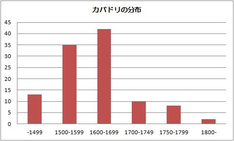 カバドリ標本数