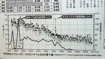 C137_St90_fallout_graph.jpg