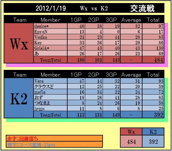 Wx vs K2