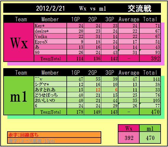 Wx vs m1