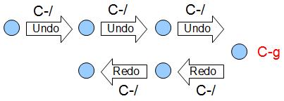 emacs_base_undo_redo.png