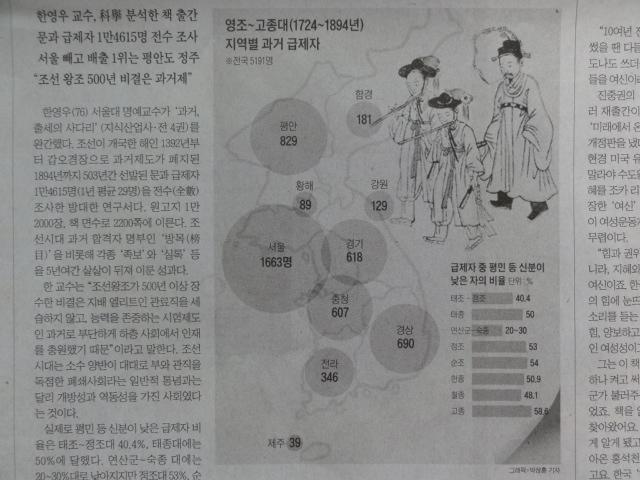2014年1月23日 朝鮮日報 科挙