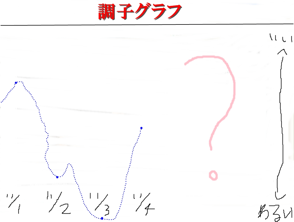調子グラフ