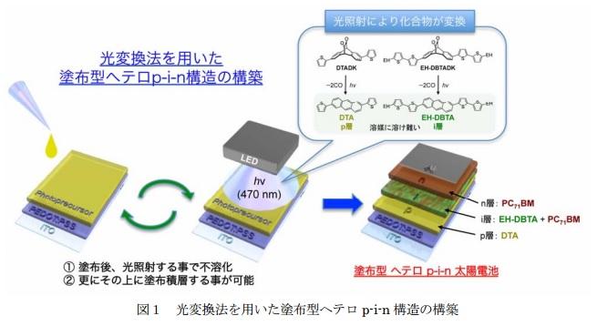 NAIST_Yamagata-u_spincoat_p-i-n_solarcell_image.jpg