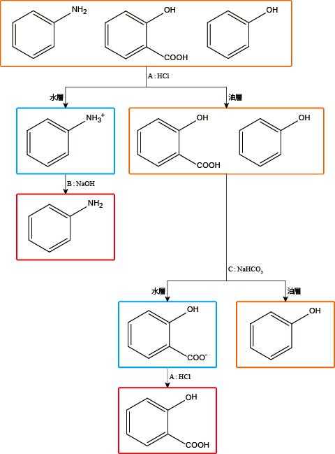 アニリン、サリチル酸、フェノールの分離