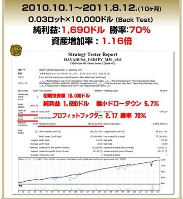 FXあきの楽楽FX自動売買実践記録!(為替初心者向け)-0916ken2