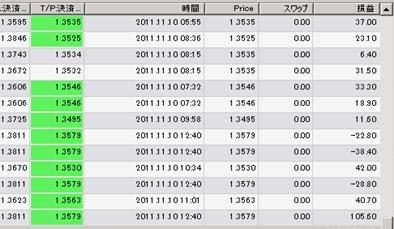 FXあきの楽楽FX自動売買実践記録!(為替初心者向け)-ari111111