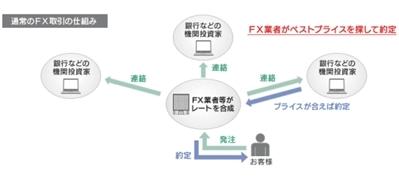FXあきの楽楽FX自動売買実践記録!(為替初心者向け)-スキャルピングFX