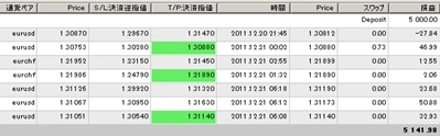 FXあきの楽楽FX自動売買実践記録!(為替初心者向け)-AVT