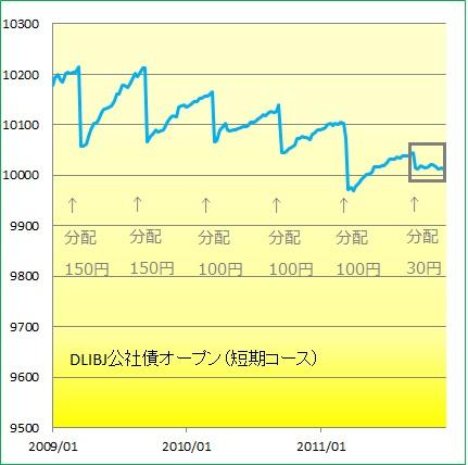 1112公社債2009