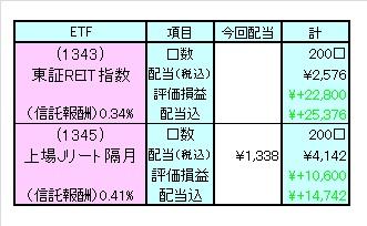 1204分配ETF