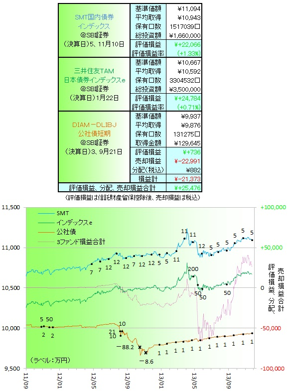 国内債券131101