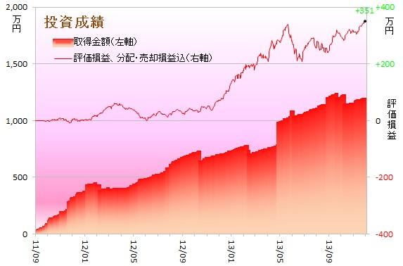 運用成績グラフ131101