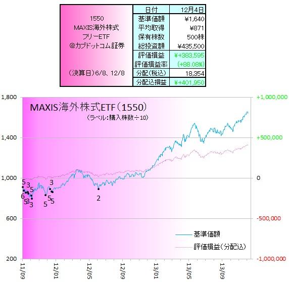 外株ETF131201