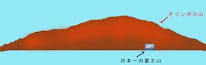 オリンポス山と富士山の比較