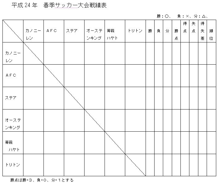 '12 春 戦績表